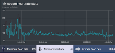 Export Pulsoid heart rate data to csv